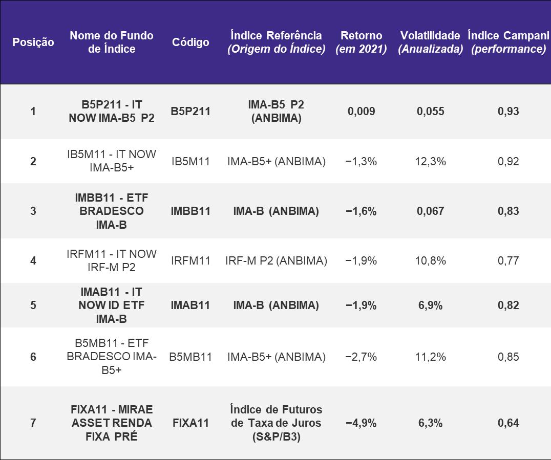 Quantum_ Ranking ETFs Renda Fixa 2021 Carlos Heitor Campani Valor Investe