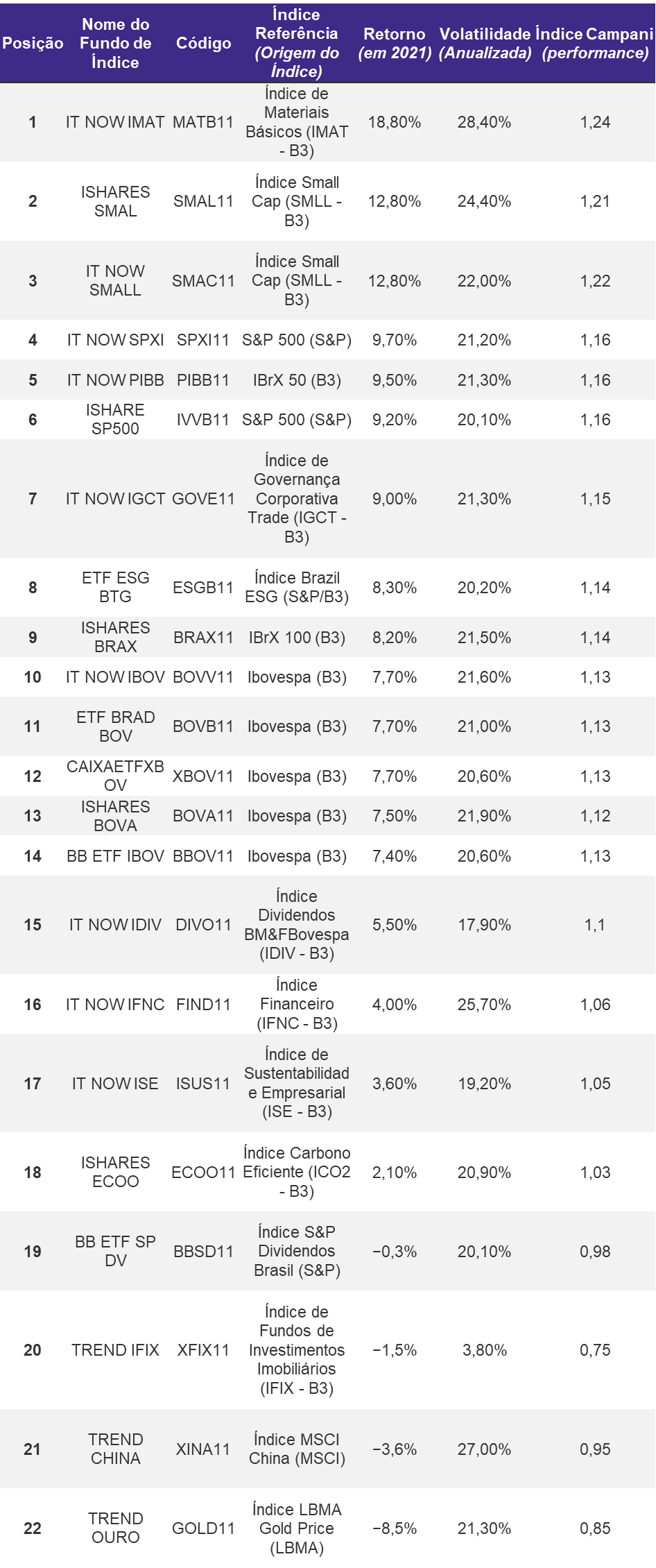 Quantum_ Ranking ETFs Renda Variavel 2021 Carlos Heitor Campani Valor Investe