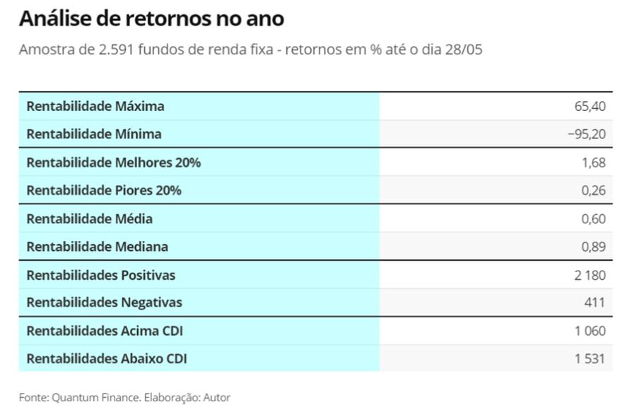 Rentabilidades Mercado Renda Fixa_Base Quantum_ Carlos Heitor Campani
