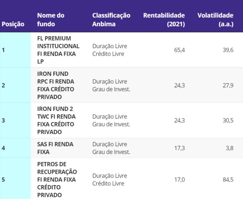 Top 5 Fundos de Renda Fixa rentáveis em 2021_ Levantamento Quantum _ Carlos Heitor Campani Valor Investe