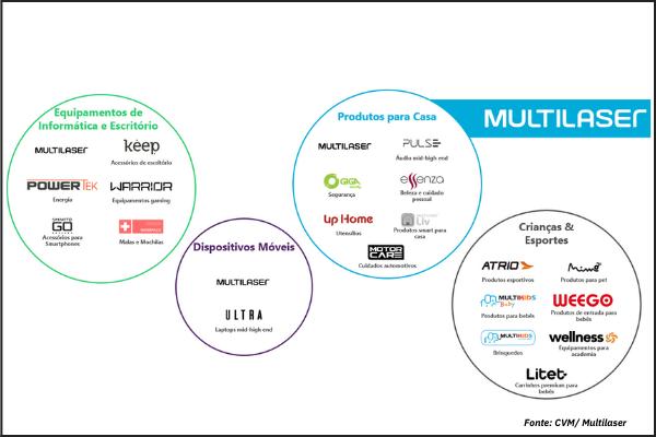 Quantum Análise IPO Multilaser Atuação