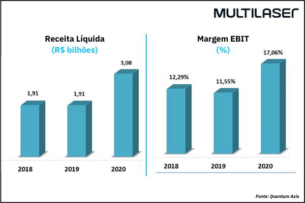 Análise Quantum  IPO Multilaser -  Receita Líquida