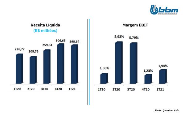 Quantum_Análise IPO BBM _ Margem Ebit e Renda Líquida tri