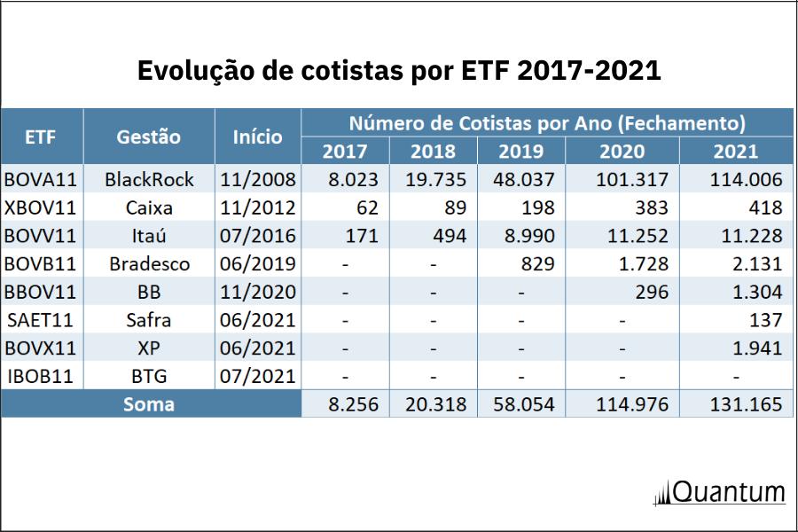 Análise Mercado ETFs: evolução de cotistas por ETF Quantum