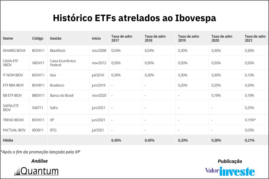 Análise Mercado ETFs - Produção Quantum