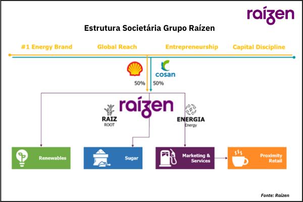 Raízen - Estrutura Societária Análise IPO Raízen Elaboração Quantum