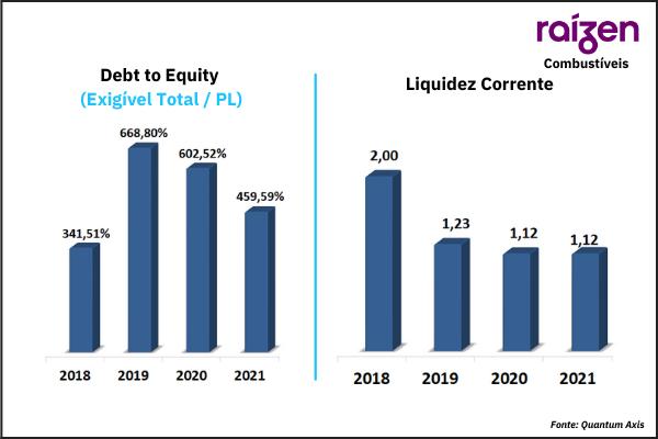 Raízen Combustível Debt to Equity Análise IPO Raízen Elaboração Quantum