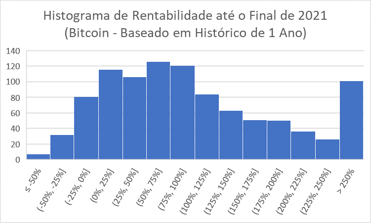Quantum Análise Bitcoin 2021 Histograma 5 anos