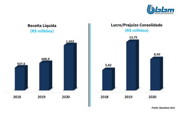 Quantum Analise IPO BBM Logistica _ Receita Liquida