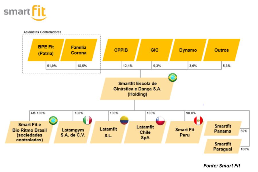 Quantum Analise IPO Smart Fit _Estrutura