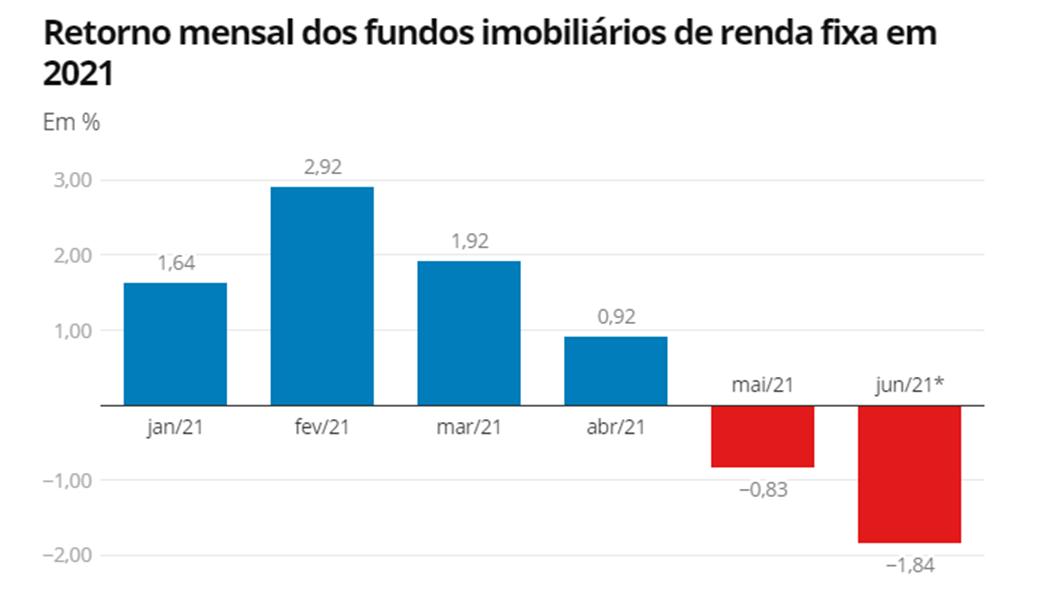 Quantum Análise retorno fundos imobiliários de renda fixa Valor Investe Jul21