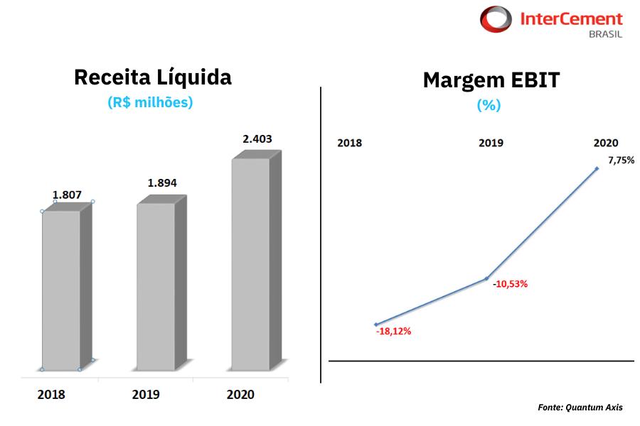 Quantum Série IPO Análise Intercement Brasil_Receita Liquida Margem EBIT