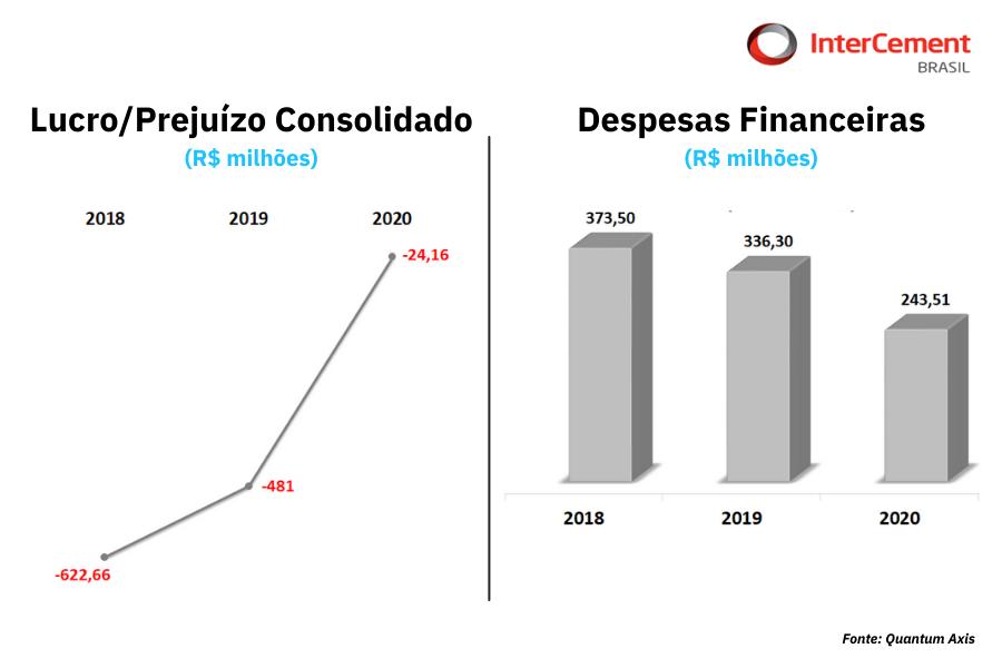 Quantum Série IPO Análise Intercement Brasil_Prejuizo Despesas Financeiras