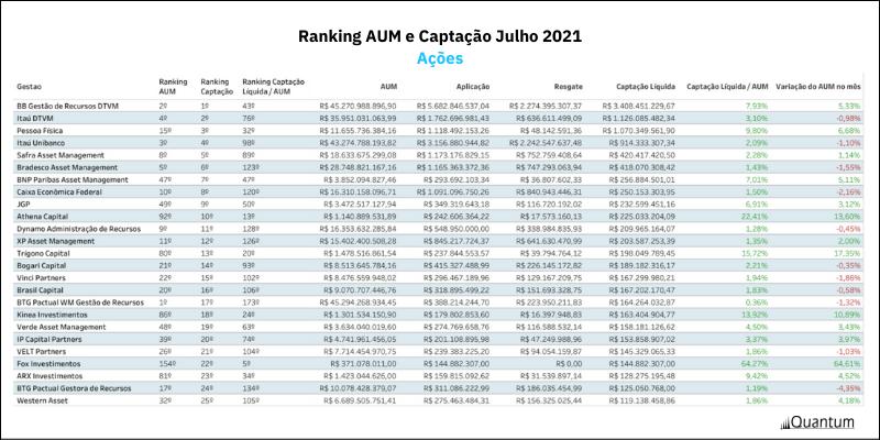 Quantum Ranking AUM Captação Jul21 - Ações