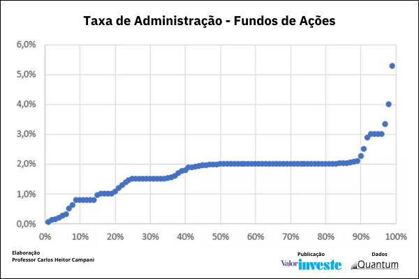 Taxas Cobradas por Fundos de Investimentos- Fundos de Ações 2021 Quantum