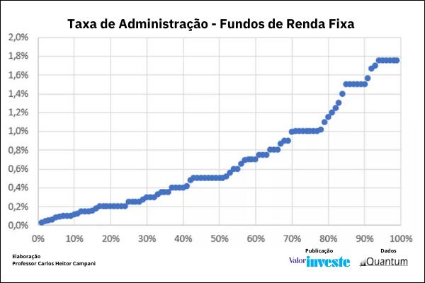 Taxas Cobradas por Fundos de Investimentos- Fundos de Renda Fixa Quantum