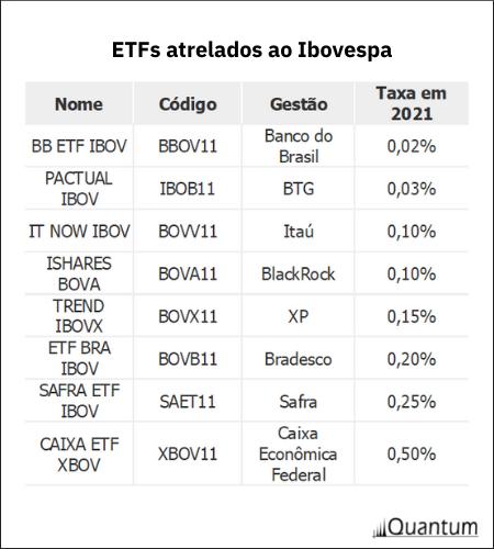 Mercado ETFs: taxas adm fundos atrelados ao Ibovespa Quantum Valor Investe