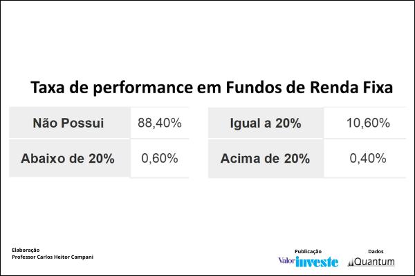 Taxa de performance fundos de renda fixa 2021 Quantum