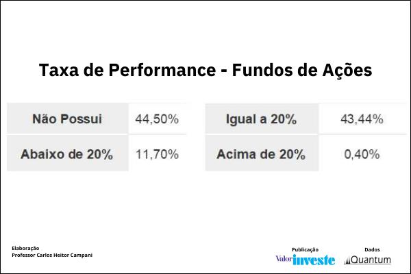 taxa performance fundos de ações Quantum 2021