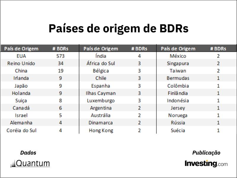 Melhores e piores BDRs 2021 - Paises de origem